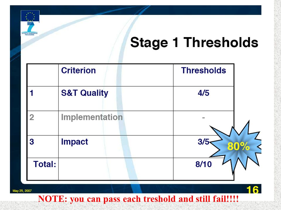 NOTE: you can pass each treshold and still fail!!!!