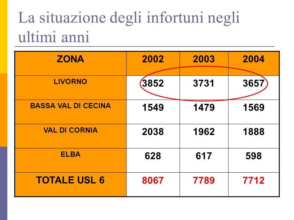 LIVORNO20032004 TOTALI 37313657 EDILIZIA 308295 PERCENTUALE 8,2 %8,0 % La situazione degli infortuni a Livorno …..in edilizia