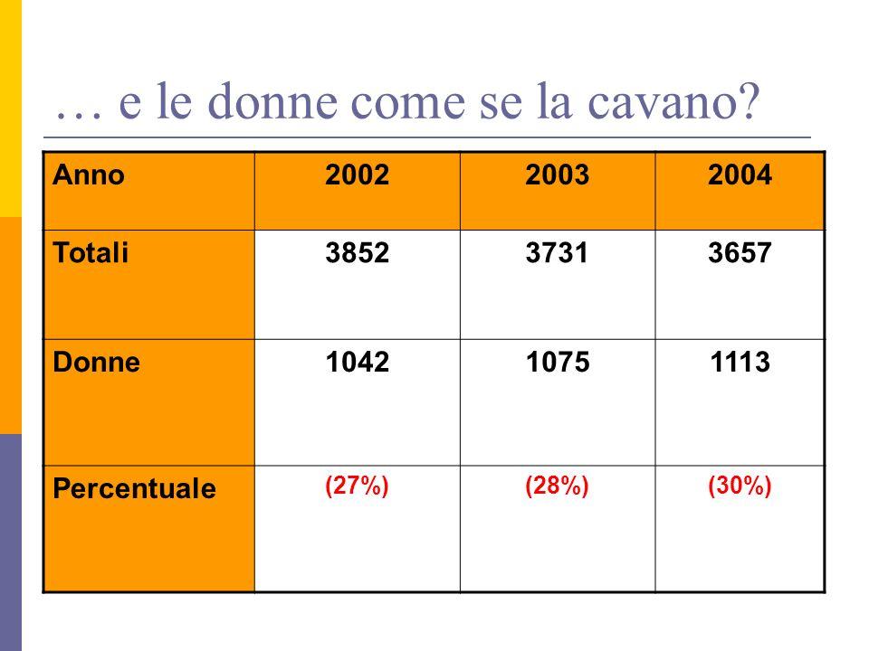 … e le donne come se la cavano? Anno200220032004 Totali385237313657 Donne104210751113 Percentuale (27%)(28%)(30%)