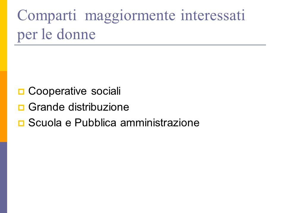 Comparti maggiormente interessati per le donne Cooperative sociali Grande distribuzione Scuola e Pubblica amministrazione