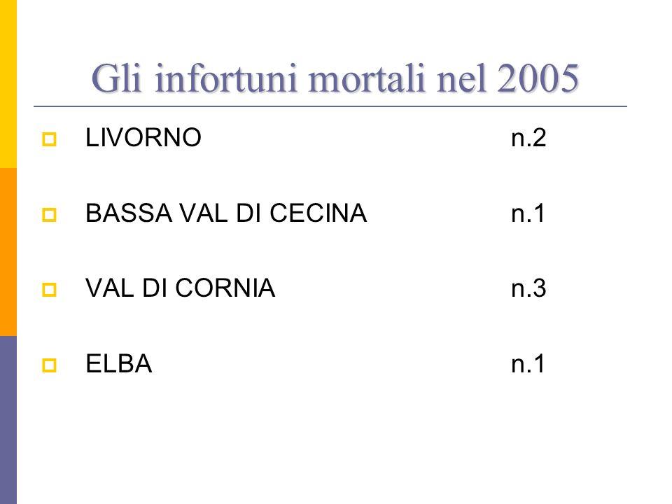LIVORNOn.2 BASSA VAL DI CECINAn.1 VAL DI CORNIA n.3 ELBAn.1 Gli infortuni mortali nel 2005