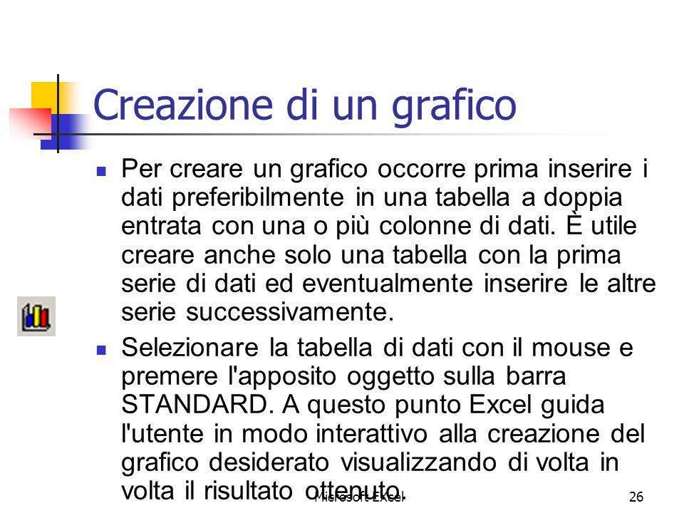 Microsoft EXcel26 Creazione di un grafico Per creare un grafico occorre prima inserire i dati preferibilmente in una tabella a doppia entrata con una