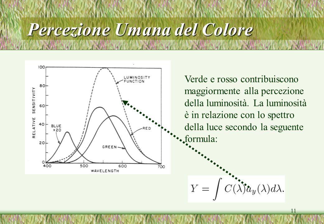 11 Percezione Umana del Colore Verde e rosso contribuiscono maggiormente alla percezione della luminosità. La luminosità è in relazione con lo spettro