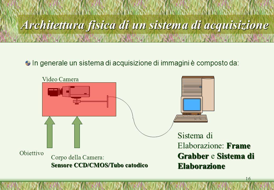16 Architettura fisica di un sistema di acquisizione In generale un sistema di acquisizione di immagini è composto da: Video Camera Frame GrabberSiste