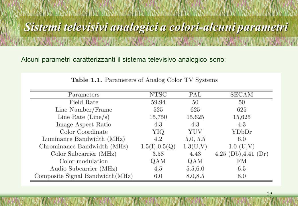 25 Sistemi televisivi analogici a colori-alcuni parametri Alcuni parametri caratterizzanti il sistema televisivo analogico sono: