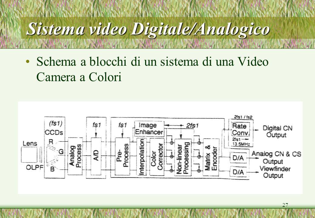 27 Sistema video Digitale/Analogico Schema a blocchi di un sistema di una Video Camera a Colori