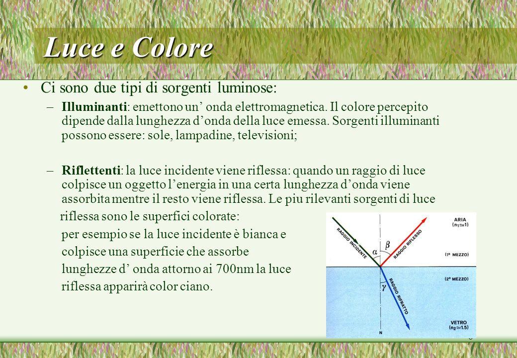 6 Luce e Colore Ci sono due tipi di sorgenti luminose: –Illuminanti: emettono un onda elettromagnetica. Il colore percepito dipende dalla lunghezza do