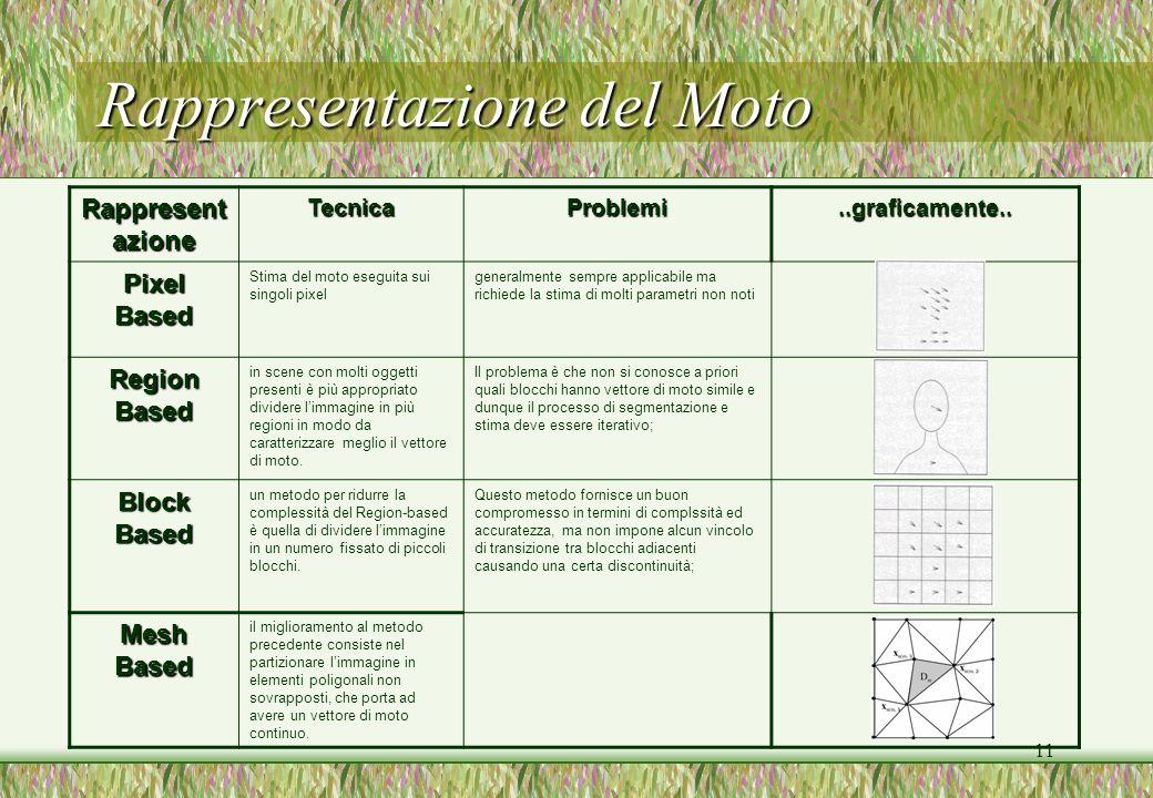 11 Rappresentazione del Moto Rappresent azione TecnicaProblemi..graficamente.. Pixel Based Stima del moto eseguita sui singoli pixel generalmente semp