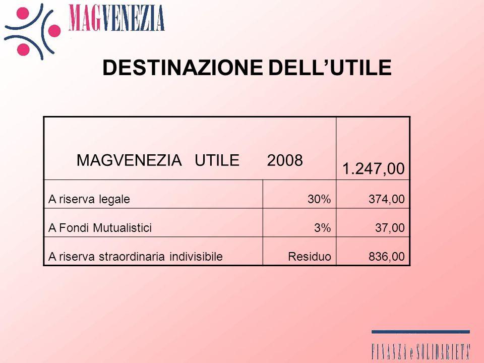 DESTINAZIONE DELLUTILE MAGVENEZIA UTILE 2008 1.247,00 A riserva legale30%374,00 A Fondi Mutualistici3%37,00 A riserva straordinaria indivisibileResiduo836,00