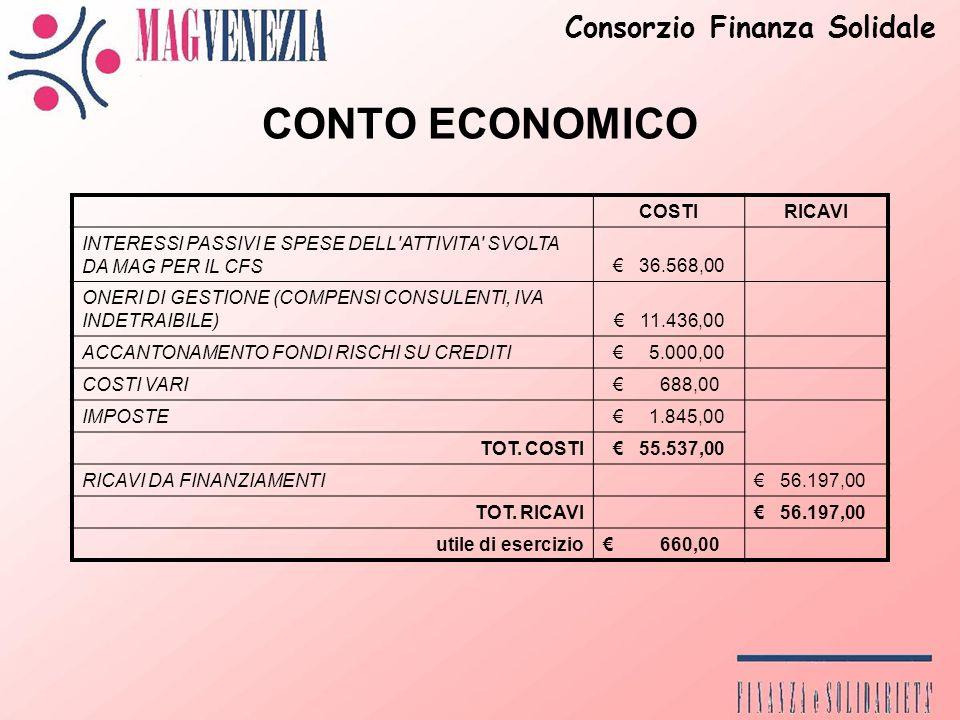 CONTO ECONOMICO COSTIRICAVI INTERESSI PASSIVI E SPESE DELL ATTIVITA SVOLTA DA MAG PER IL CFS 36.568,00 ONERI DI GESTIONE (COMPENSI CONSULENTI, IVA INDETRAIBILE) 11.436,00 ACCANTONAMENTO FONDI RISCHI SU CREDITI 5.000,00 COSTI VARI 688,00 IMPOSTE 1.845,00 TOT.