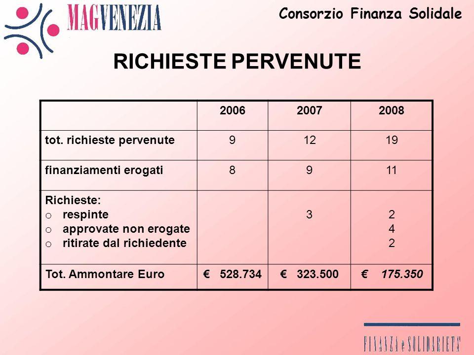 RICHIESTE PERVENUTE 200620072008 tot.
