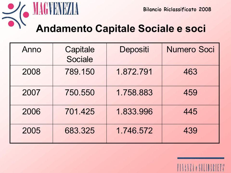 Andamento Capitale Sociale e soci Bilancio Riclassificato 2008 AnnoCapitale Sociale DepositiNumero Soci 2008789.1501.872.791463 2007750.5501.758.883459 2006701.4251.833.996445 2005683.3251.746.572439