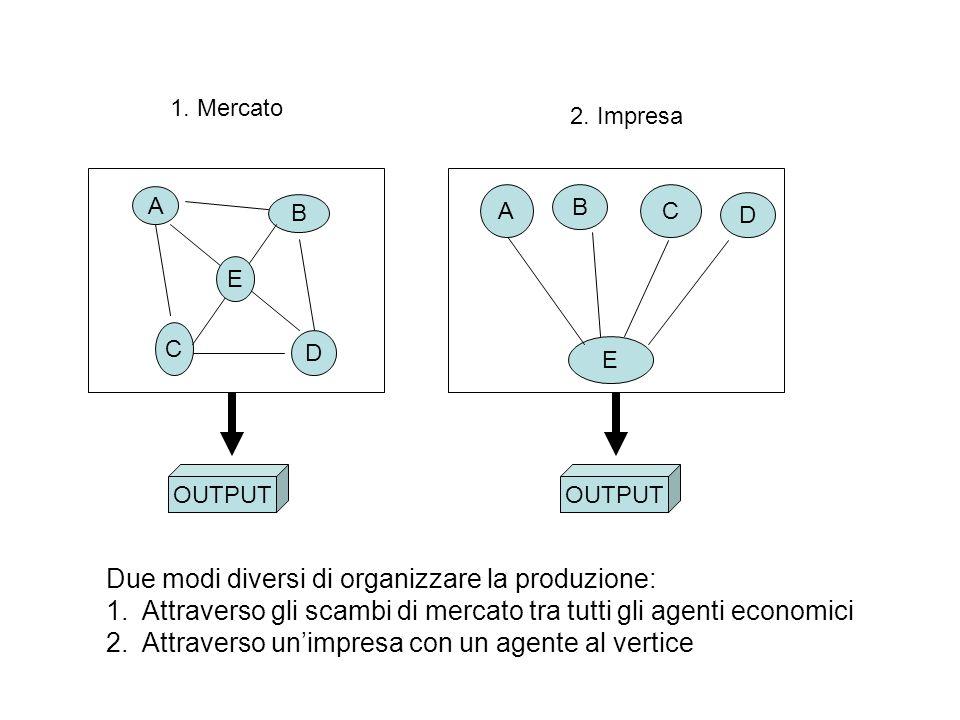 A C B D E A B C 2. Impresa 1. Mercato Due modi diversi di organizzare la produzione: 1.Attraverso gli scambi di mercato tra tutti gli agenti economici