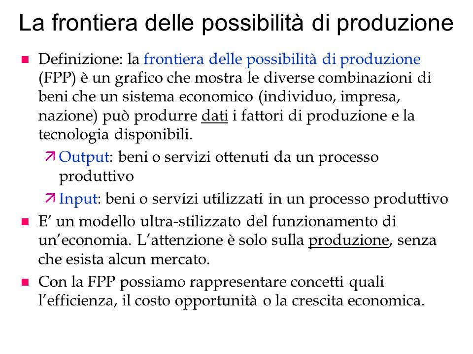 La frontiera delle possibilità di produzione n Definizione: la frontiera delle possibilità di produzione (FPP) è un grafico che mostra le diverse comb