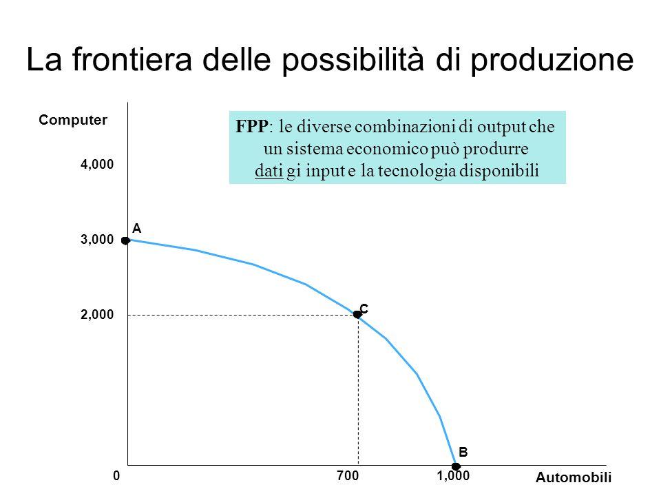 La frontiera delle possibilità di produzione 3,000 2,000 A Automobili 70001,000 Computer 4,000 B C FPP: le diverse combinazioni di output che un siste