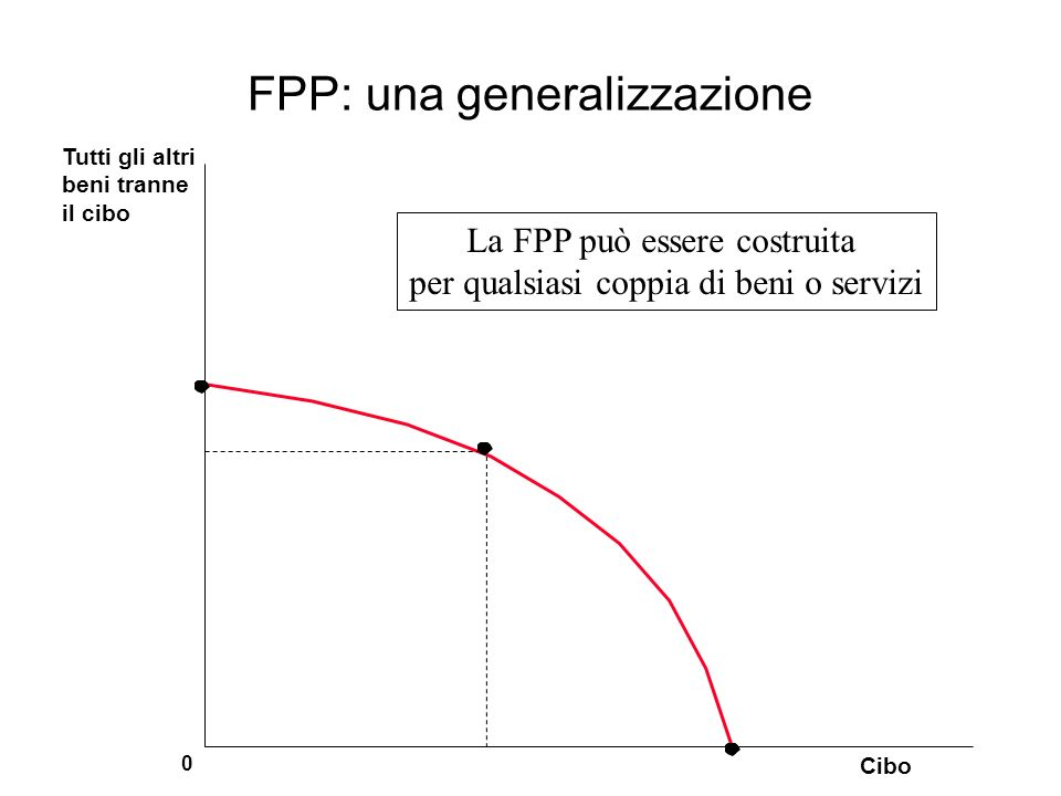 FPP: una generalizzazione Cibo 0 Tutti gli altri beni tranne il cibo La FPP può essere costruita per qualsiasi coppia di beni o servizi