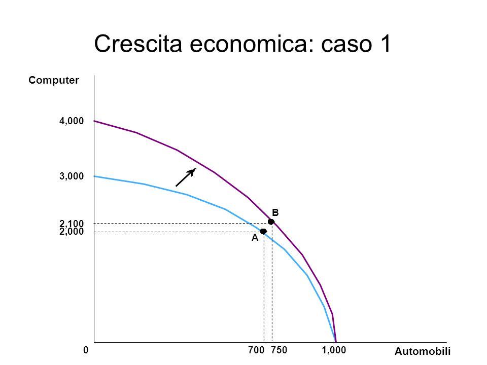 Crescita economica: caso 1 3,000 2,000 2,100 A Automobili 70075001,000 Computer 4,000 B