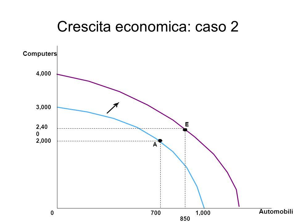 Crescita economica: caso 2 3,000 2,000 2,40 0 A Automobili 700 850 01,000 Computers 4,000 E