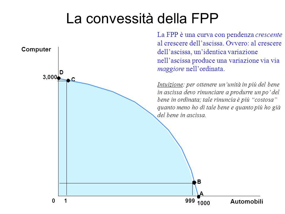 La convessità della FPP 3,000 1 A B C Automobili 999 0 1000 Computer D La FPP è una curva con pendenza crescente al crescere dellascissa. Ovvero: al c