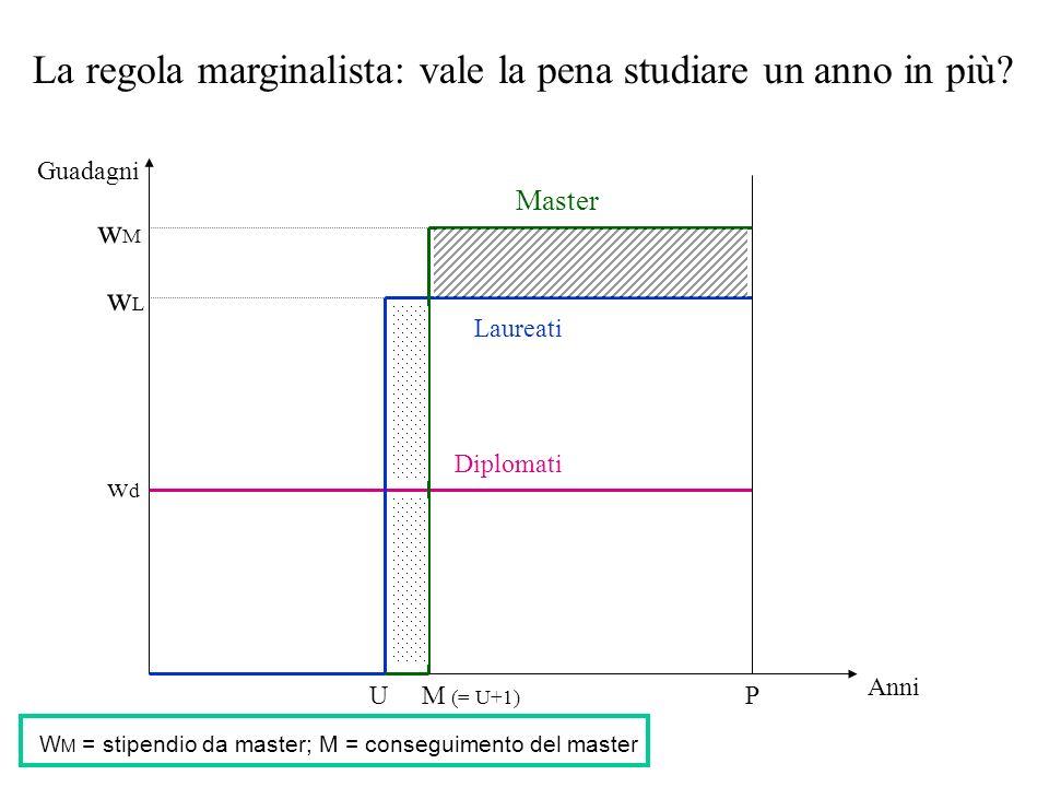 Guadagni Anni PU Diplomati Laureati wdwd wLwL La regola marginalista: vale la pena studiare un anno in più? Master M (= U+1) wMwM W M = stipendio da m