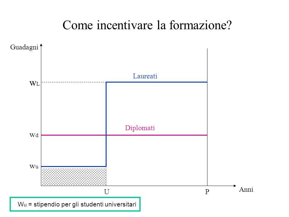 Guadagni Anni PU Diplomati Laureati wdwd wLwL Come incentivare la formazione? wuwu W u = stipendio per gli studenti universitari