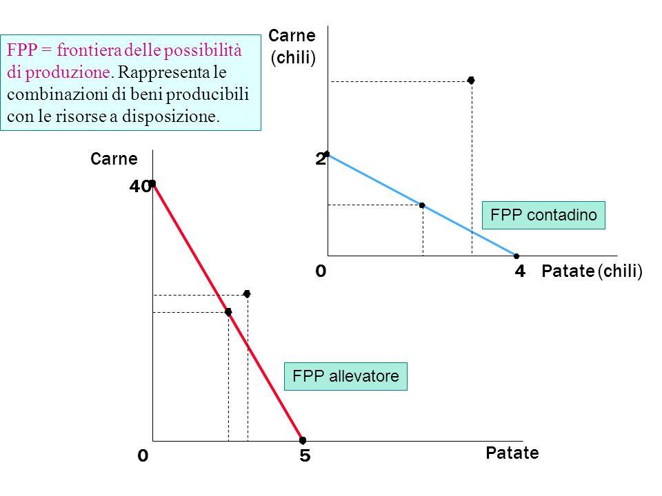 Patate 0 Carne 5 40 2 Patate (chili)4 0 Carne (chili) FPP contadino FPP allevatore FPP = frontiera delle possibilità di produzione. Rappresenta le com