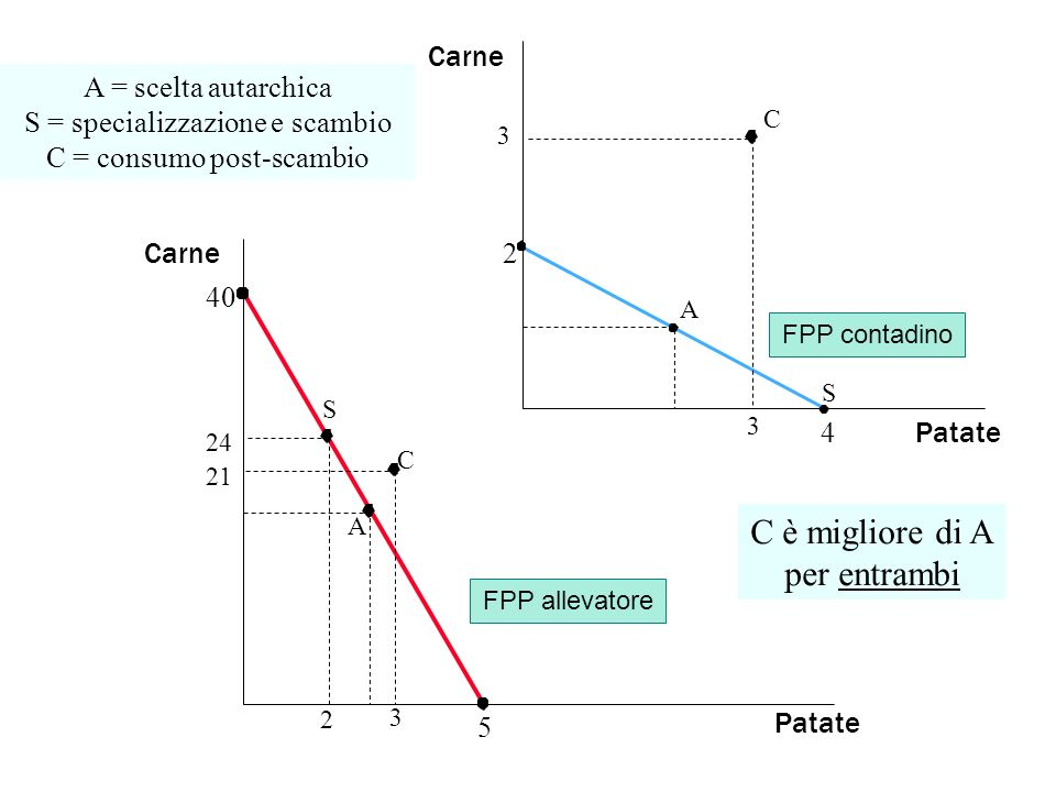 Patate Carne 5 40 2 Patate 4 Carne FPP contadino FPP allevatore A = scelta autarchica S = specializzazione e scambio C = consumo post-scambio A S C S