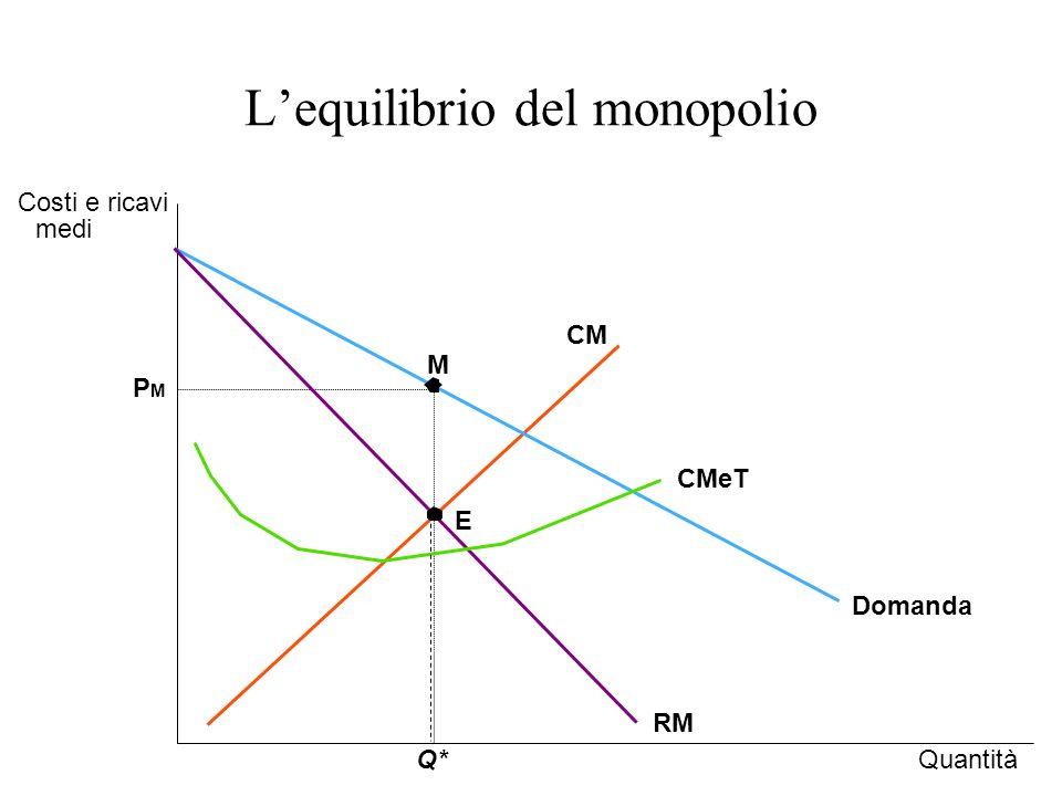 PMPM QuantitàQ* Costi e ricavi medi Domanda CMeT RM CM M E Lequilibrio del monopolio