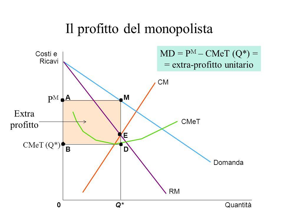 Il profitto del monopolista CMeT (Q*) QuantitàQ*0 Costi e Ricavi Domanda CM RM M D A B CMeT Extra profitto PMPM E MD = P M – CMeT (Q*) = = extra-profitto unitario
