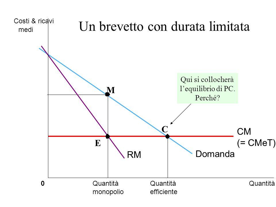 Quantità monopolio Quantità efficiente 0 Costi & ricavi medi Domanda CM (= CMeT) RM Un brevetto con durata limitata M C E Qui si collocherà lequilibrio di PC.