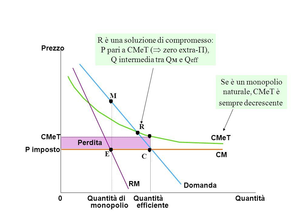 CMeT P imposto Quantità0 Perdita Prezzo Domanda CM CMeT Quantità efficiente RM Se è un monopolio naturale, CMeT è sempre decrescente E C M R R è una soluzione di compromesso: P pari a CMeT ( zero extra- ), Q intermedia tra Q M e Q eff Quantità di monopolio