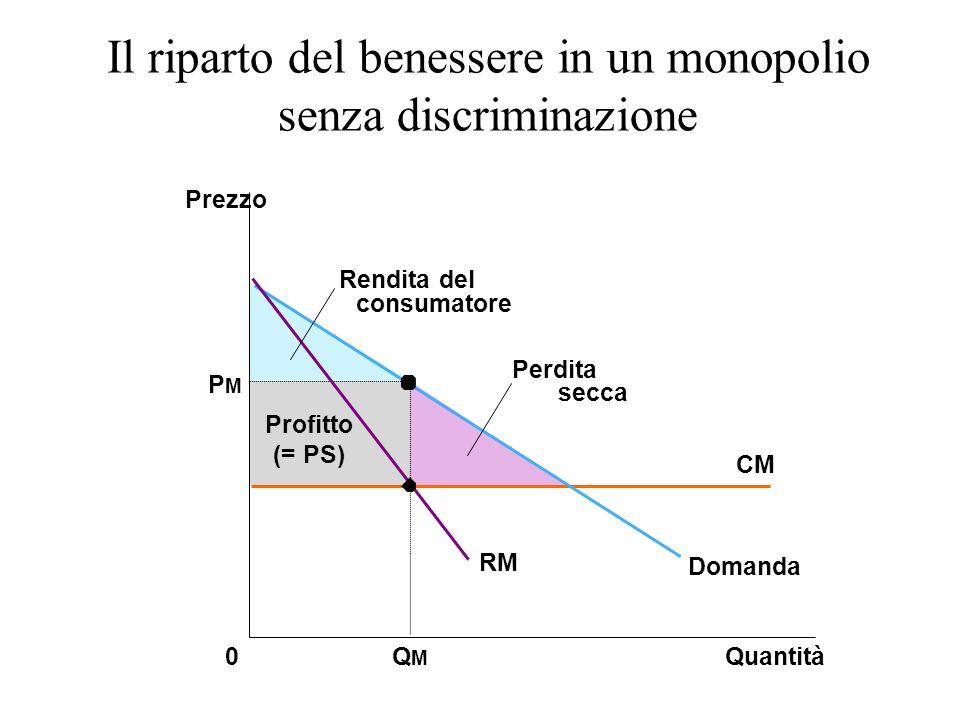 Il riparto del benessere in un monopolio senza discriminazione Prezzo 0Quantità QMQM PMPM Profitto (= PS) Perdita secca Domanda CM RM Rendita del consumatore