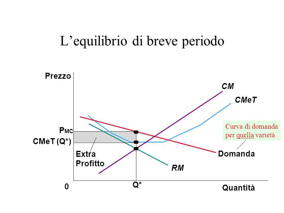 Quantità Q* 0 Prezzo P MC Domanda RM CMeT CMeT (Q*) Extra Profitto CM Curva di domanda per quella varietà Lequilibrio di breve periodo