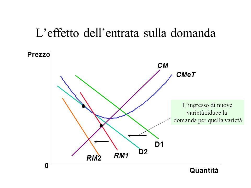 Leffetto dellentrata sulla domanda Quantità Prezzo 0 D1 RM1 CMeT CM D2 RM2 Lingresso di nuove varietà riduce la domanda per quella varietà