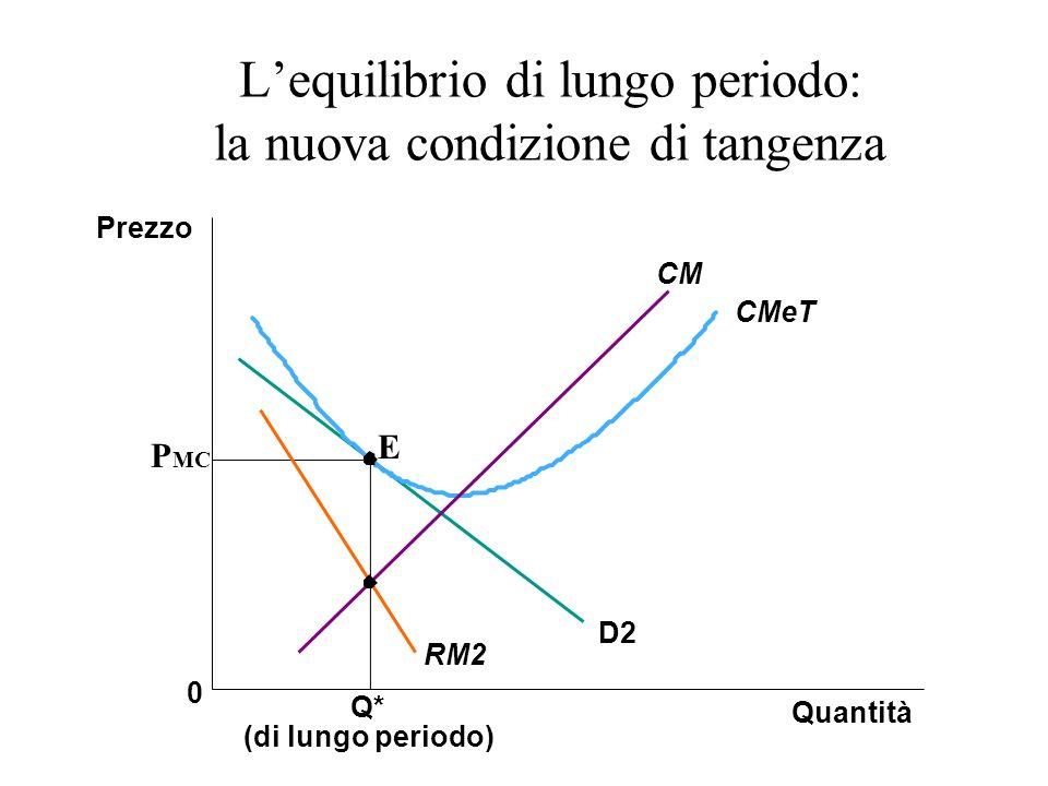 Lequilibrio di lungo periodo: la nuova condizione di tangenza Q* (di lungo periodo) Quantità Prezzo 0 D2 RM2 CMeT CM E P MC