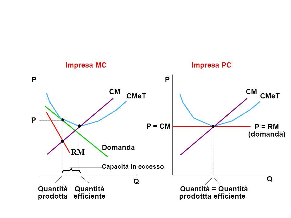 Q Impresa MCImpresa PC Q P P = RM (domanda) CM CMeT Quantità prodotta Quantità efficiente P P Domanda CM CMeT Capacità in eccesso P = CM Quantità prodottta = Quantità efficiente RM