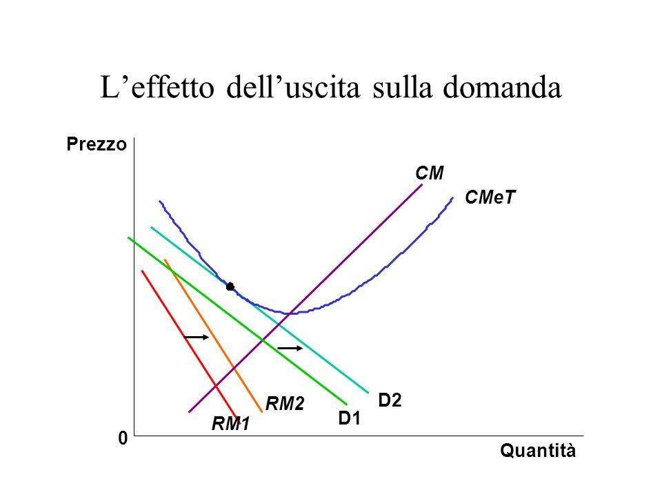 Leffetto delluscita sulla domanda Quantità Prezzo 0 D2 RM2 CMeT CM RM1 D1