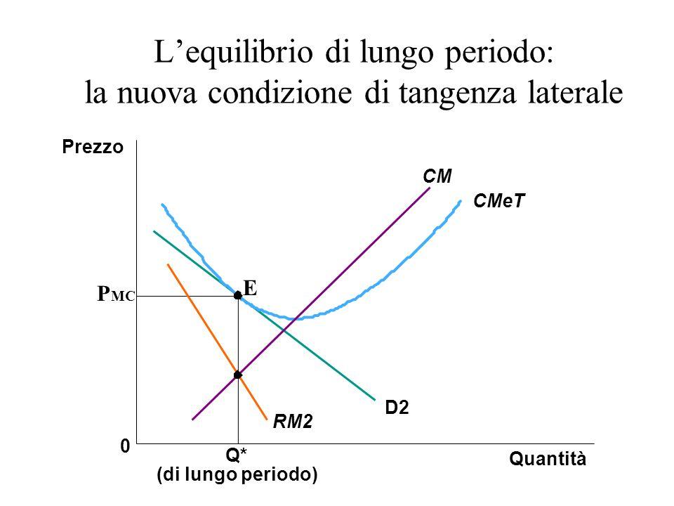 Lequilibrio di lungo periodo: la nuova condizione di tangenza laterale Q* (di lungo periodo) Quantità Prezzo 0 D2 RM2 CMeT CM E P MC