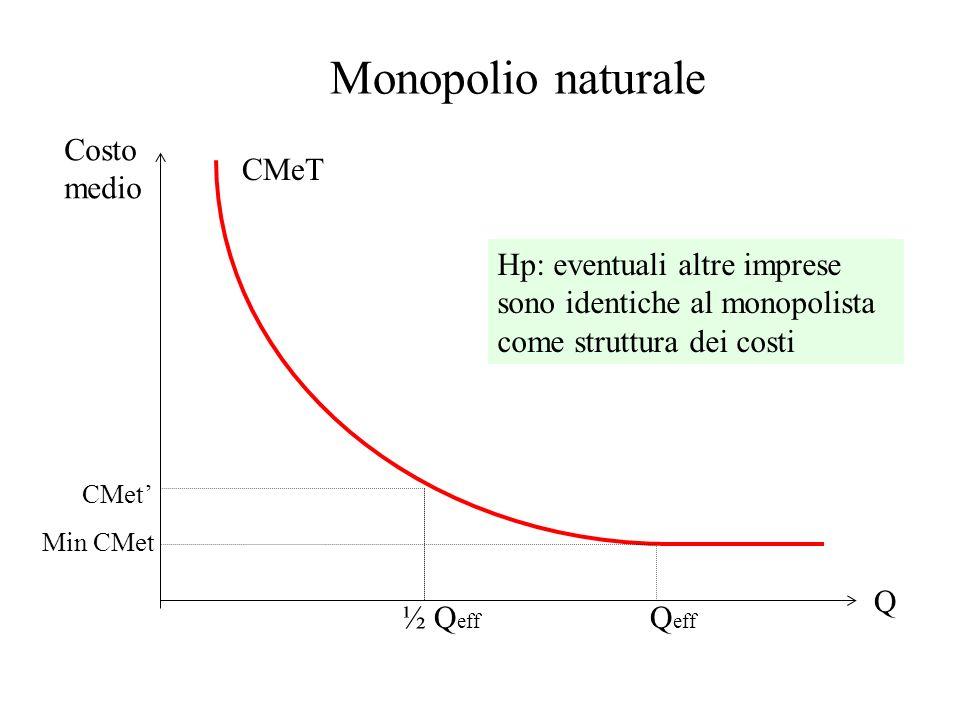 Q Costo medio CMeT Q eff ½ Q eff Min CMet CMet Hp: eventuali altre imprese sono identiche al monopolista come struttura dei costi Monopolio naturale