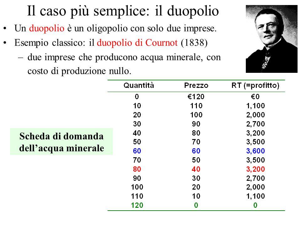 Il caso più semplice: il duopolio Un duopolio è un oligopolio con solo due imprese.