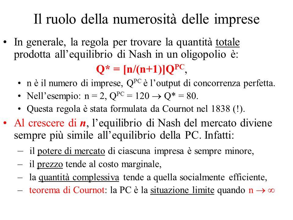 Il ruolo della numerosità delle imprese In generale, la regola per trovare la quantità totale prodotta allequilibrio di Nash in un oligopolio è: Q* = [n/(n+1)]Q PC, n è il numero di imprese, Q PC è loutput di concorrenza perfetta.