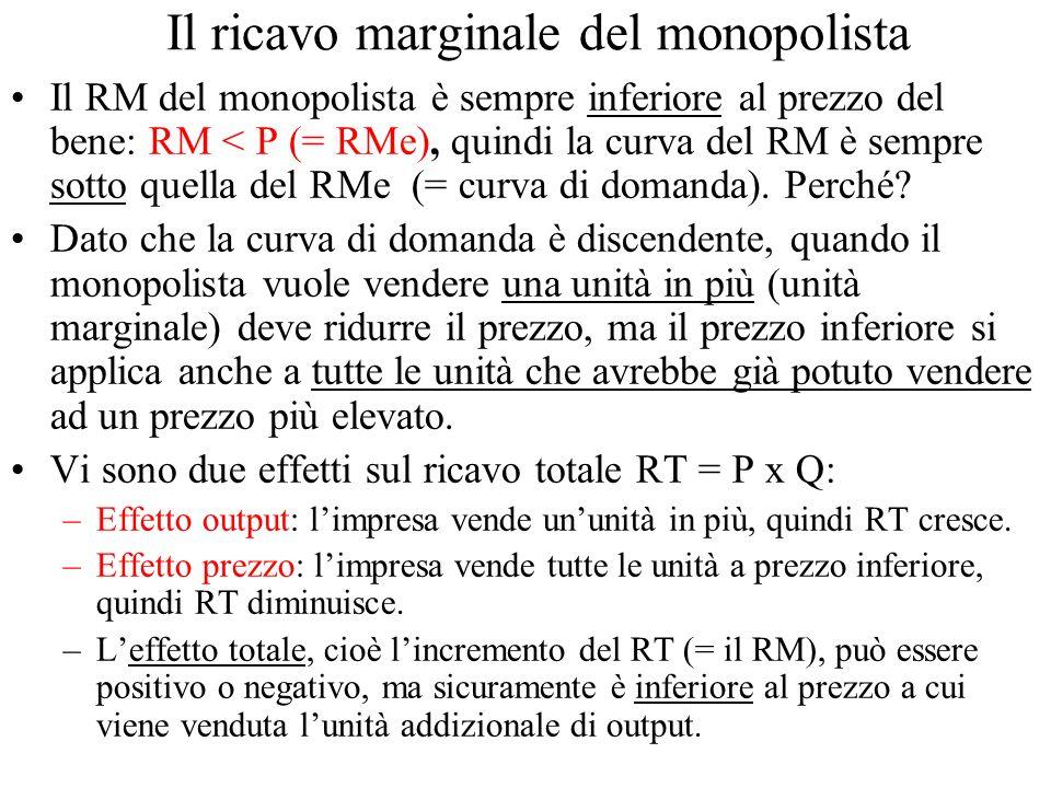 Il ricavo marginale del monopolista Il RM del monopolista è sempre inferiore al prezzo del bene: RM < P (= RMe), quindi la curva del RM è sempre sotto quella del RMe (= curva di domanda).