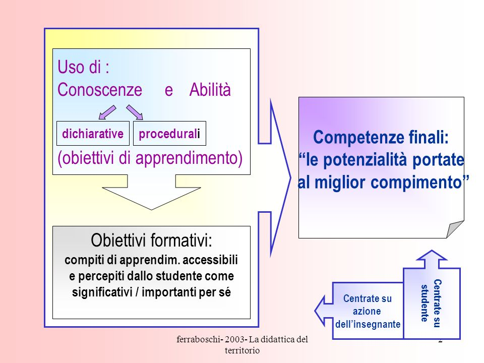 ferraboschi- 2003- La didattica del territorio 2 Competenze finali: le potenzialità portate al miglior compimento Uso di : Conoscenze e Abilità (obiettivi di apprendimento) Obiettivi formativi: compiti di apprendim.