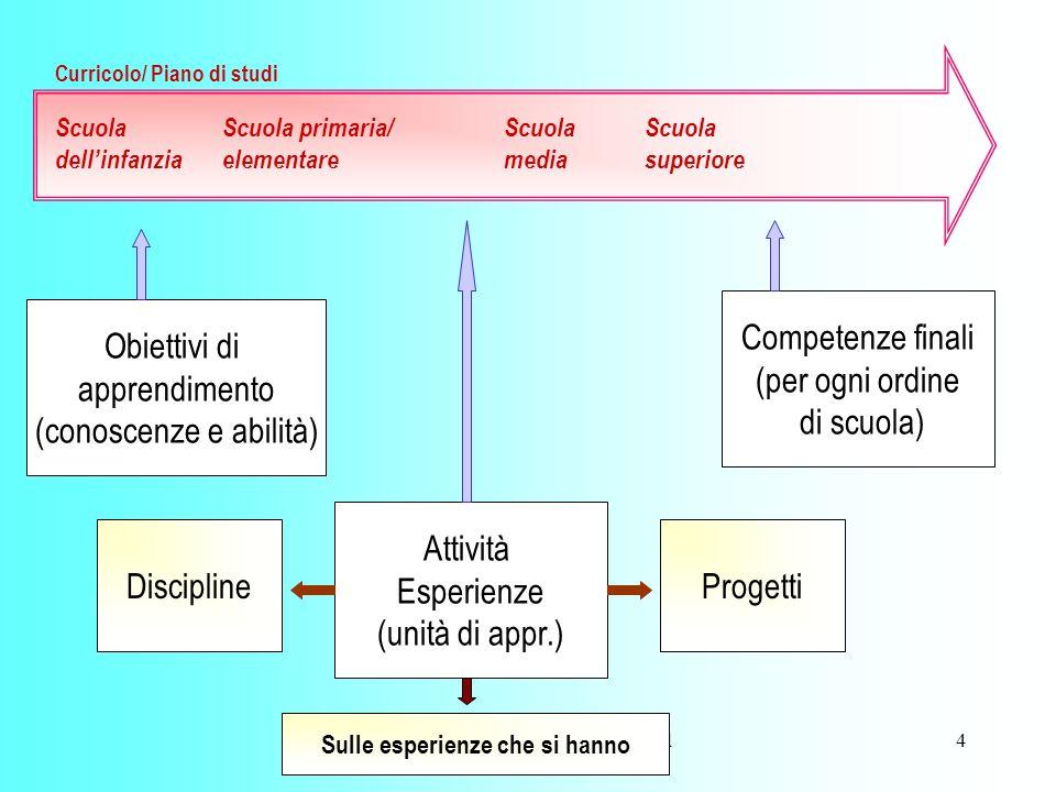 ferraboschi- 2003- La didattica del territorio 5 Obiettivi di apprendimento Attività esperienze Competenze finali Sc.