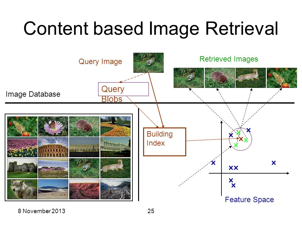 8 November 201325 Content based Image Retrieval Similarity Assessment Retrieved Images Building Index Query Image Query Blobs Image Database Feature S