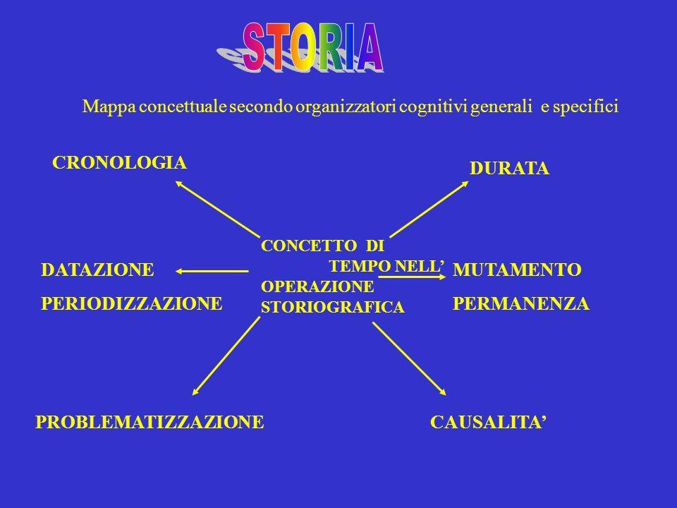 Mappa concettuale secondo organizzatori cognitivi generali e specifici CONCETTO DI TEMPO NELL OPERAZIONE STORIOGRAFICA CRONOLOGIA DURATA DATAZIONE PER