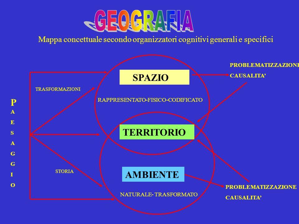 Mappa concettuale secondo organizzatori cognitivi generali e specifici SPAZIO AMBIENTE TERRITORIO TRASFORMAZIONI STORIA PAESAGGIOPAESAGGIO NATURALE- T