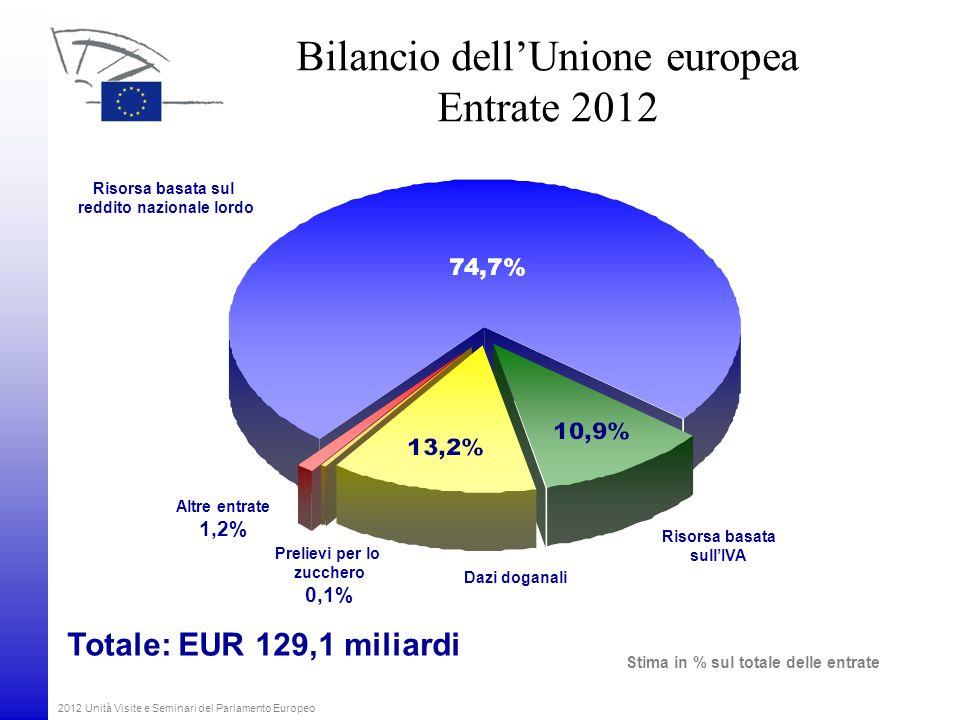 2012 Unità Visite e Seminari del Parlamento Europeo Bilancio dellUnione europea Entrate 2012 Risorsa basata sul reddito nazionale lordo Risorsa basata