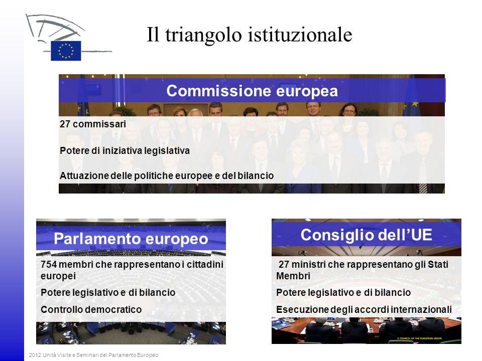 2012 Unità Visite e Seminari del Parlamento Europeo Il triangolo istituzionale Parlamento europeo 754 membri che rappresentano i cittadini europei Pot