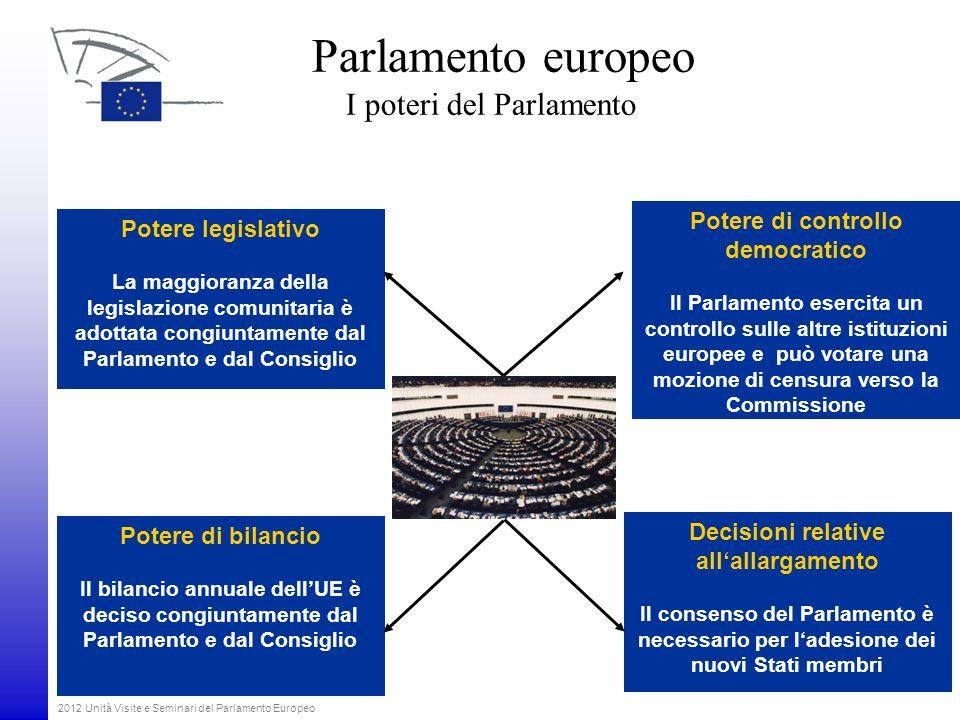 2012 Unità Visite e Seminari del Parlamento Europeo Potere di bilancio Il bilancio annuale dellUE è deciso congiuntamente dal Parlamento e dal Consigl